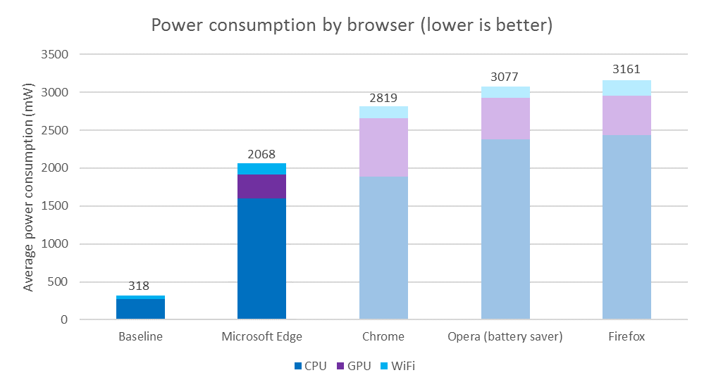Browser's power consumption