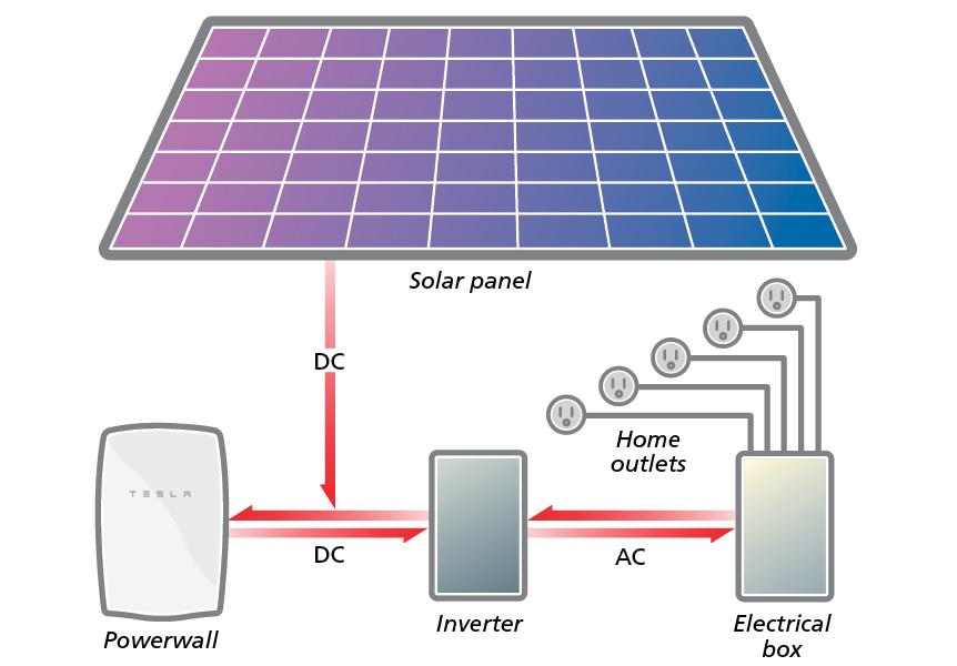Tesla New Device Solar Power
