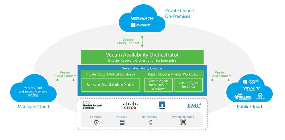 Veeam Availability Platform for Hybrid Cloud